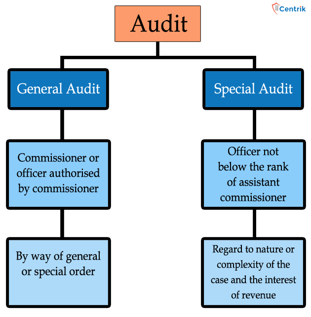 chart-audit-under-goods-and-service-tax