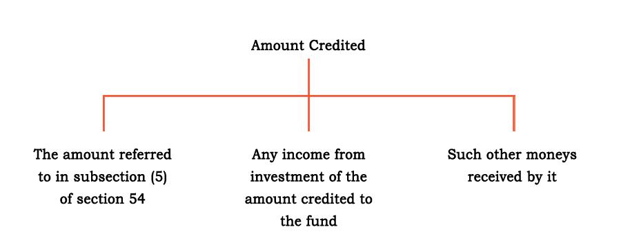 concept-of-consumer-welfare-fund-under-GST-centrik