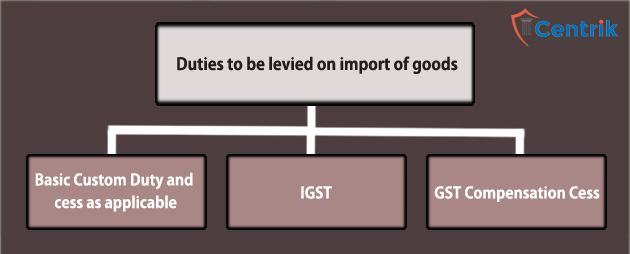import-of-goods-and-services-gst-igst