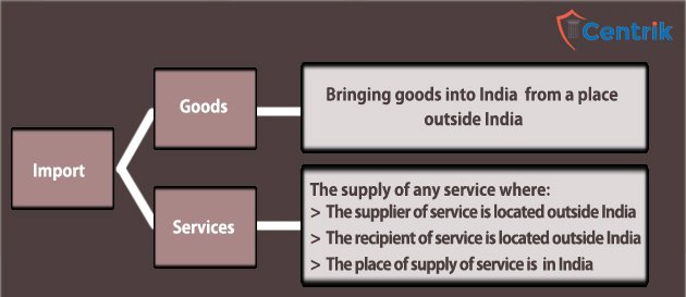 import-of-goods-and-services-gst