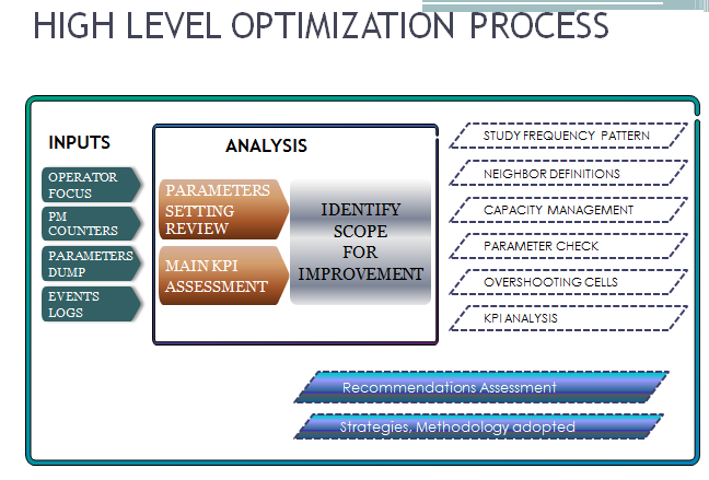 high-level-optimization-process